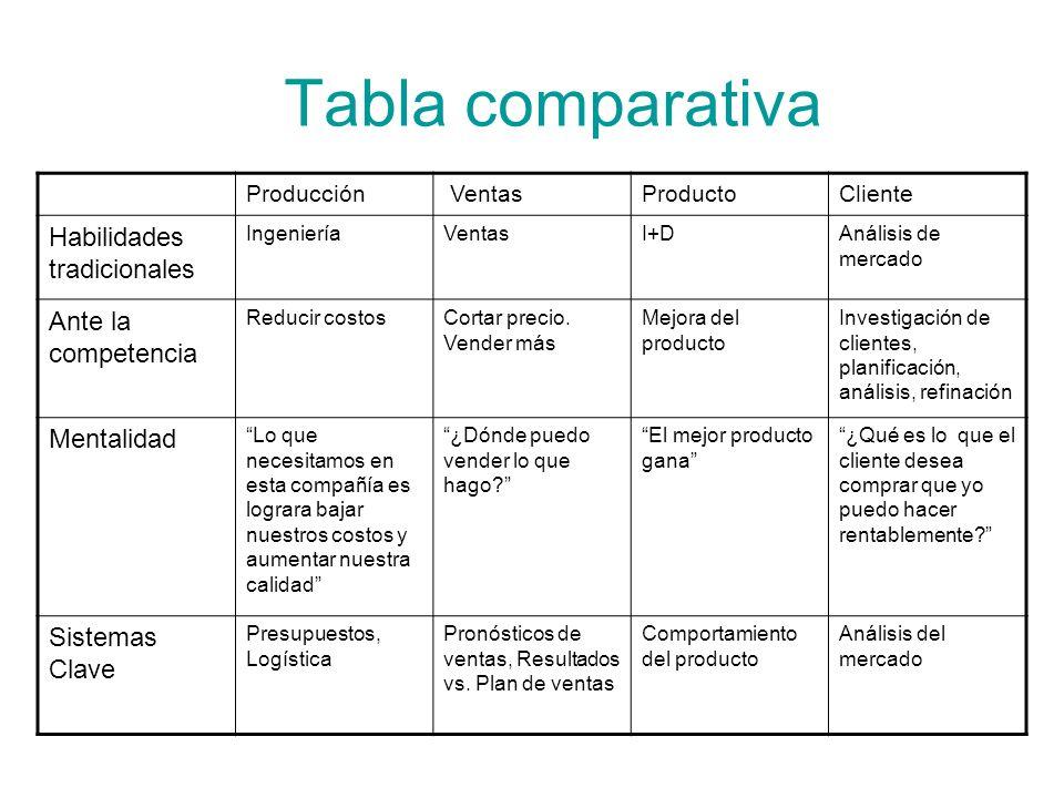 Tabla comparativa Habilidades tradicionales Ante la competencia
