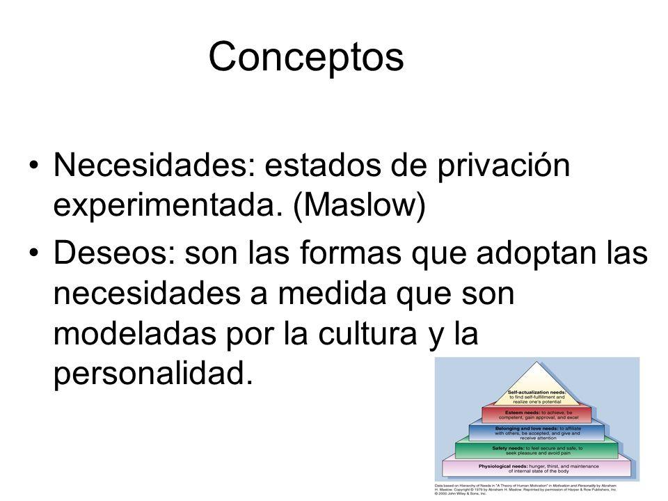 Conceptos Necesidades: estados de privación experimentada. (Maslow)