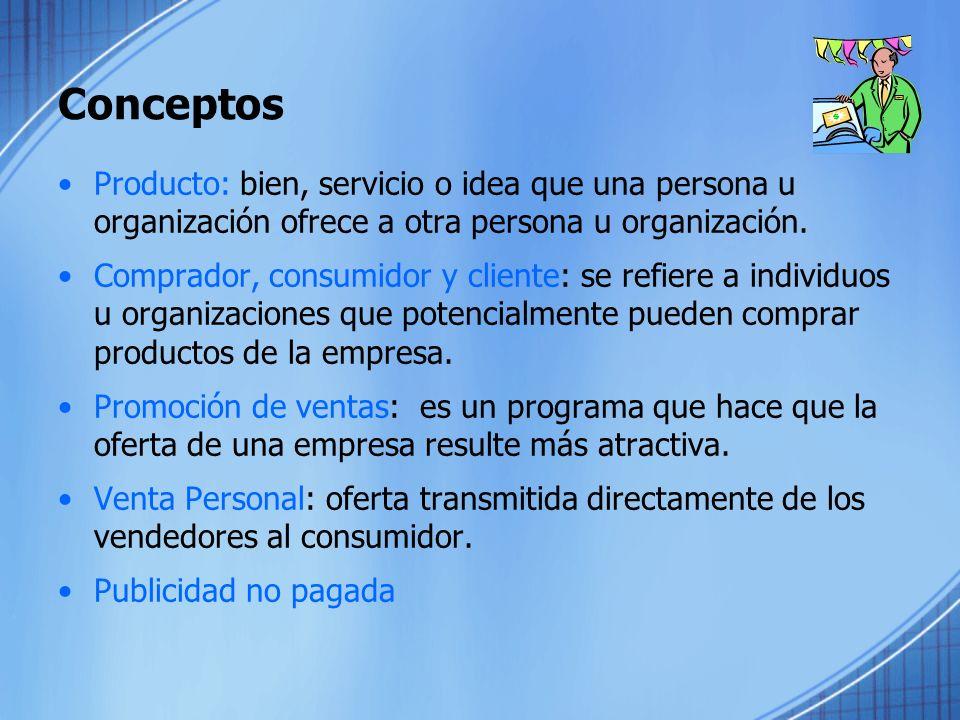 Conceptos Producto: bien, servicio o idea que una persona u organización ofrece a otra persona u organización.