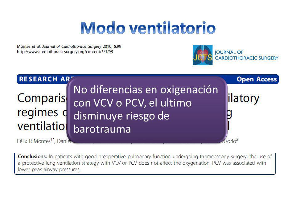 Modo ventilatorio No diferencias en oxigenación con VCV o PCV, el ultimo disminuye riesgo de barotrauma.