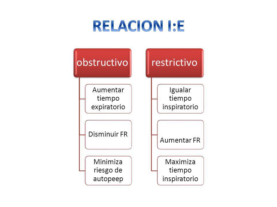 RELACION I:E obstructivo Aumentar tiempo expiratorio Disminuir FR
