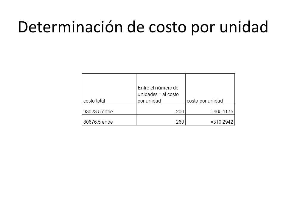 Determinación de costo por unidad