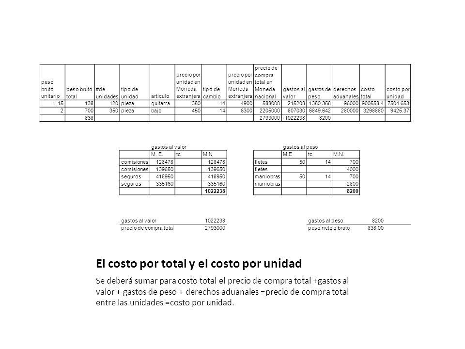 El costo por total y el costo por unidad