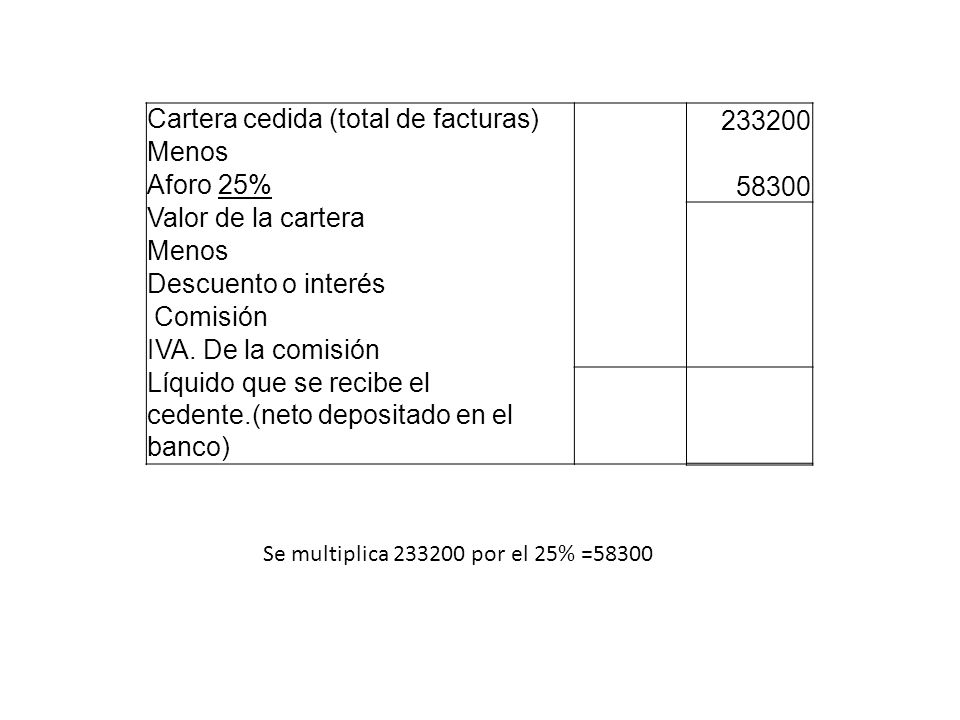 Cartera cedida (total de facturas) 233200 Menos Aforo 25% 58300