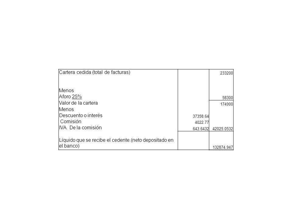 Cartera cedida (total de facturas)