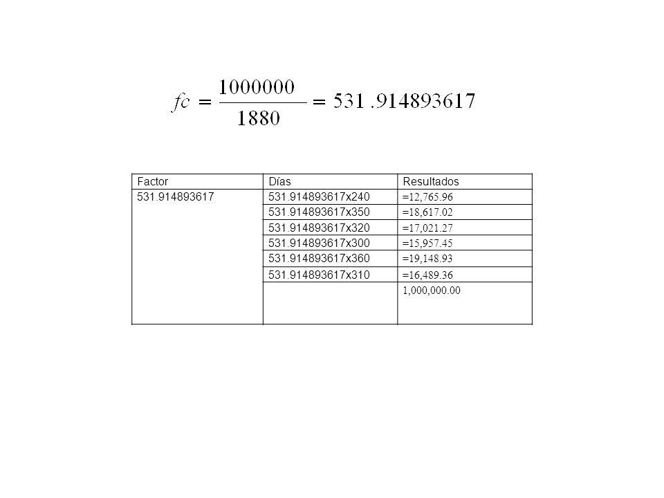 Factor Días. Resultados. 531.914893617. 531.914893617x240. =12,765.96. 531.914893617x350. =18,617.02.