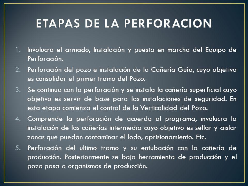 ETAPAS DE LA PERFORACION