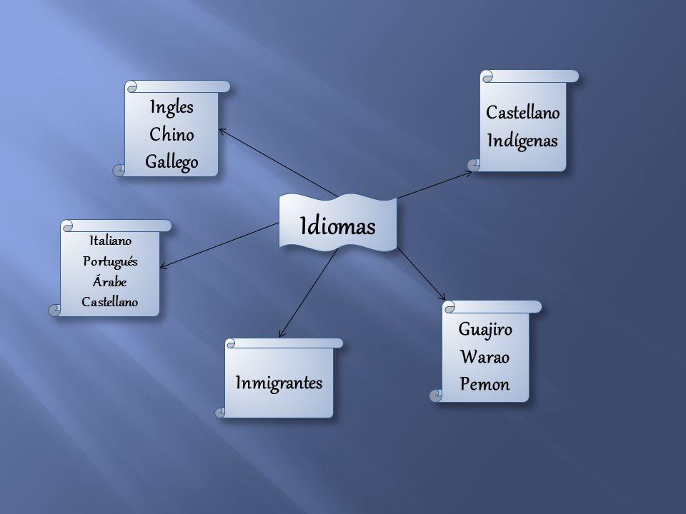 Idiomas Castellano Ingles Indígenas Chino Gallego Guajiro Warao Pemon