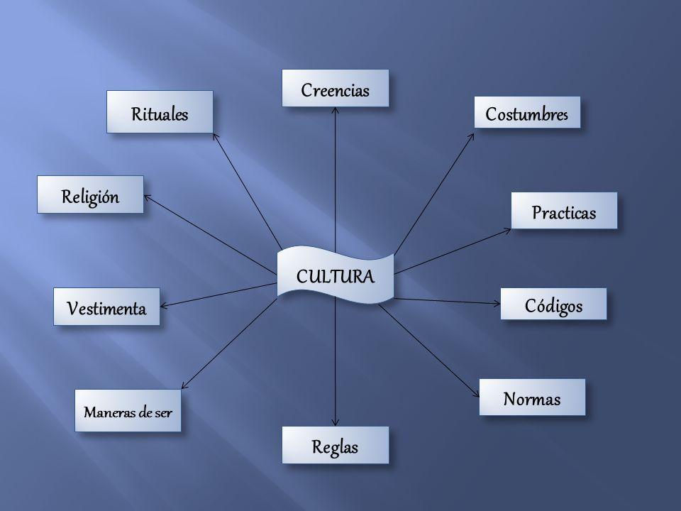 Creencias Rituales Costumbres Religión Practicas CULTURA Vestimenta