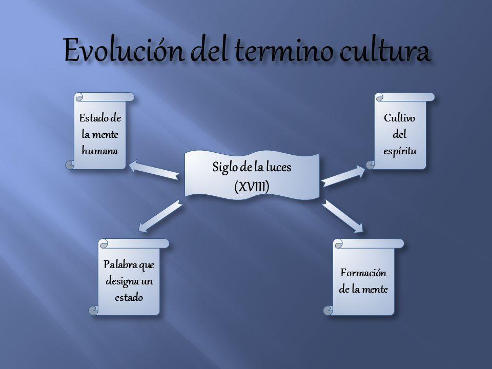 Evolución del termino cultura