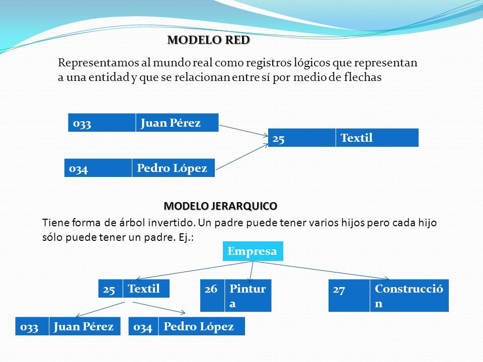MODELO RED Representamos al mundo real como registros lógicos que representan a una entidad y que se relacionan entre sí por medio de flechas.