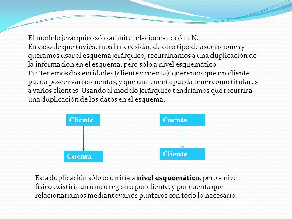 El modelo jerárquico sólo admite relaciones 1 : 1 ó 1 : N