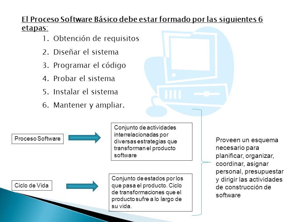 Obtención de requisitos Diseñar el sistema Programar el código