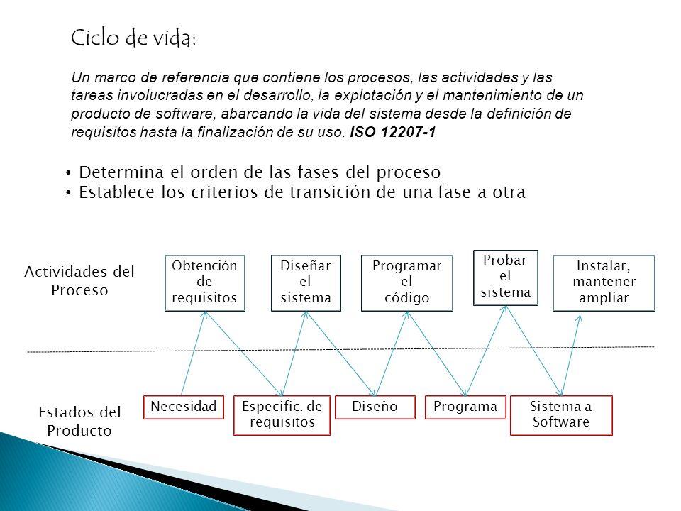 Ciclo de vida: Determina el orden de las fases del proceso