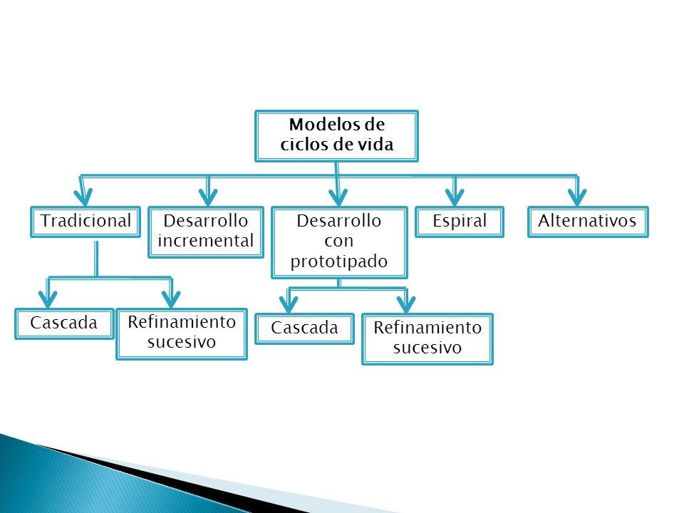 Modelos de ciclos de vida