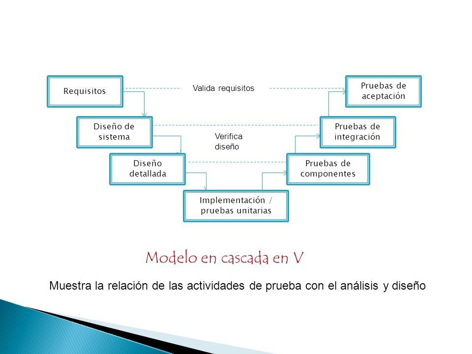 Requisitos Diseño de sistema. Diseño detallada. Implementación / pruebas unitarias. Pruebas de componentes.