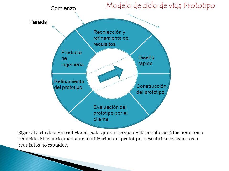 Modelo de ciclo de vida Prototipo