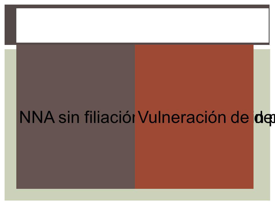 Procedencia NNA sin filiación acreditada o sin progenitores.