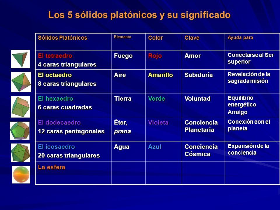 Los 5 sólidos platónicos y su significado