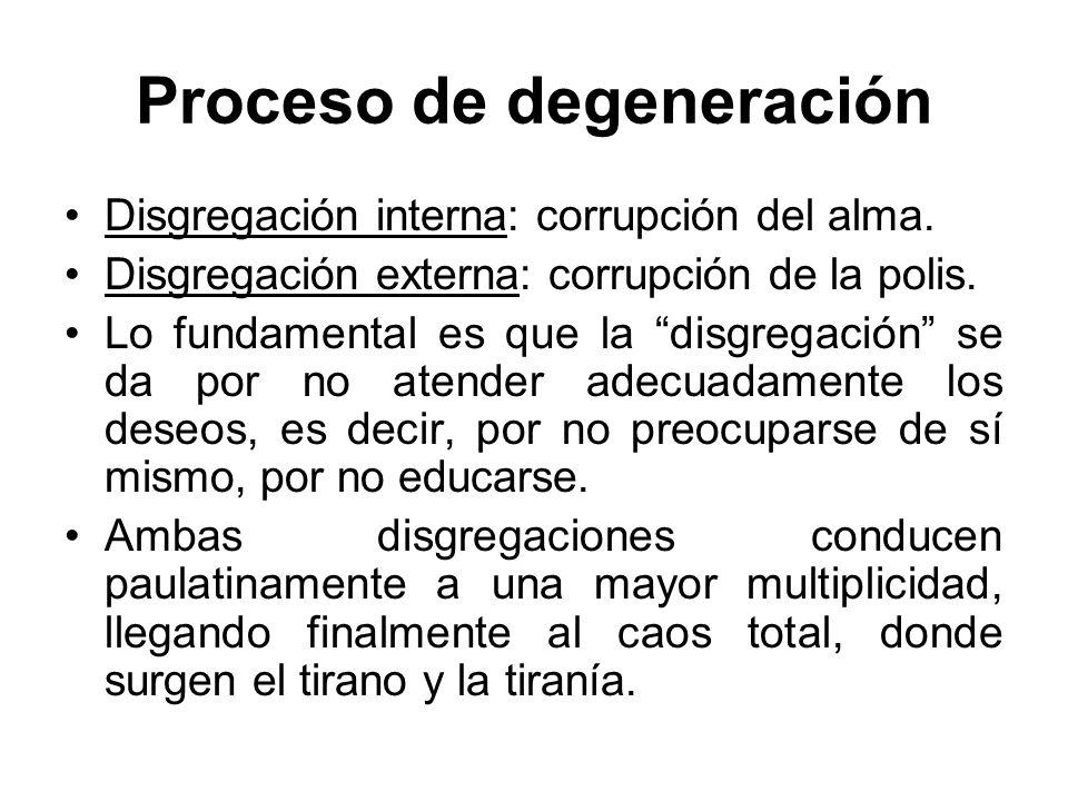 Proceso de degeneración