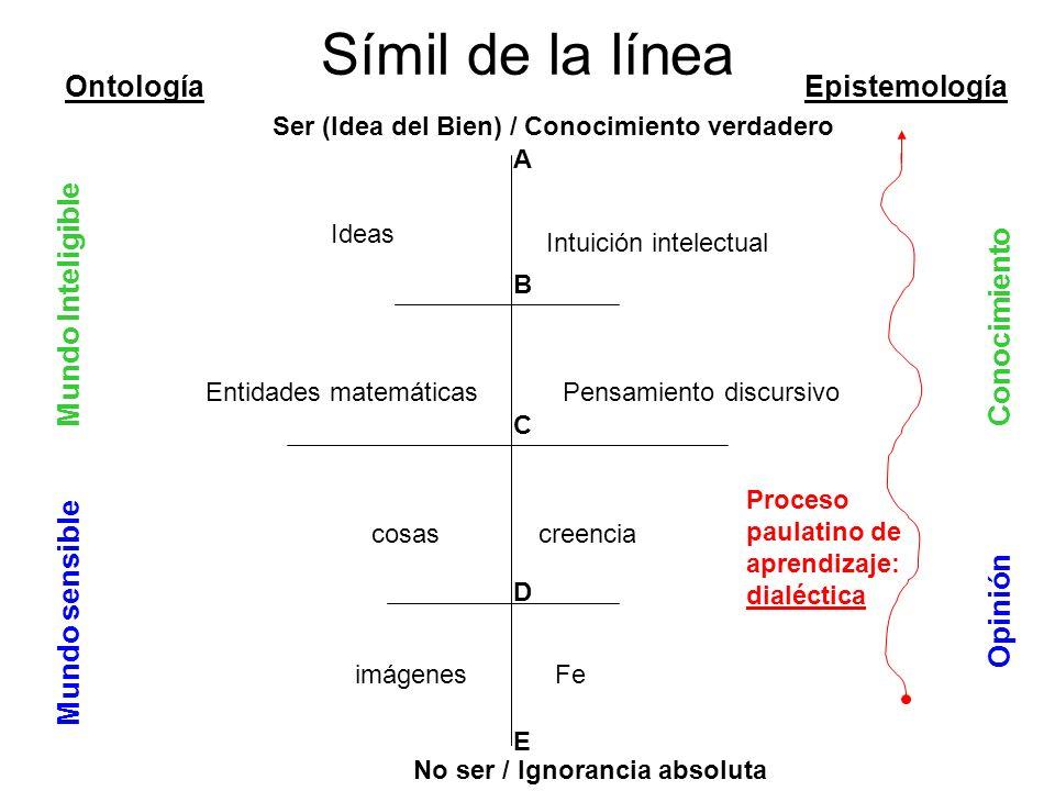 Símil de la línea Ontología Epistemología Mundo Inteligible