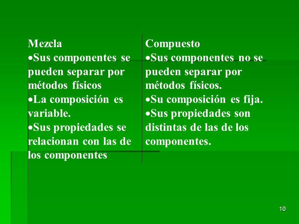 Mezcla Sus componentes se pueden separar por métodos físicos. La composición es variable. Sus propiedades se relacionan con las de los componentes.