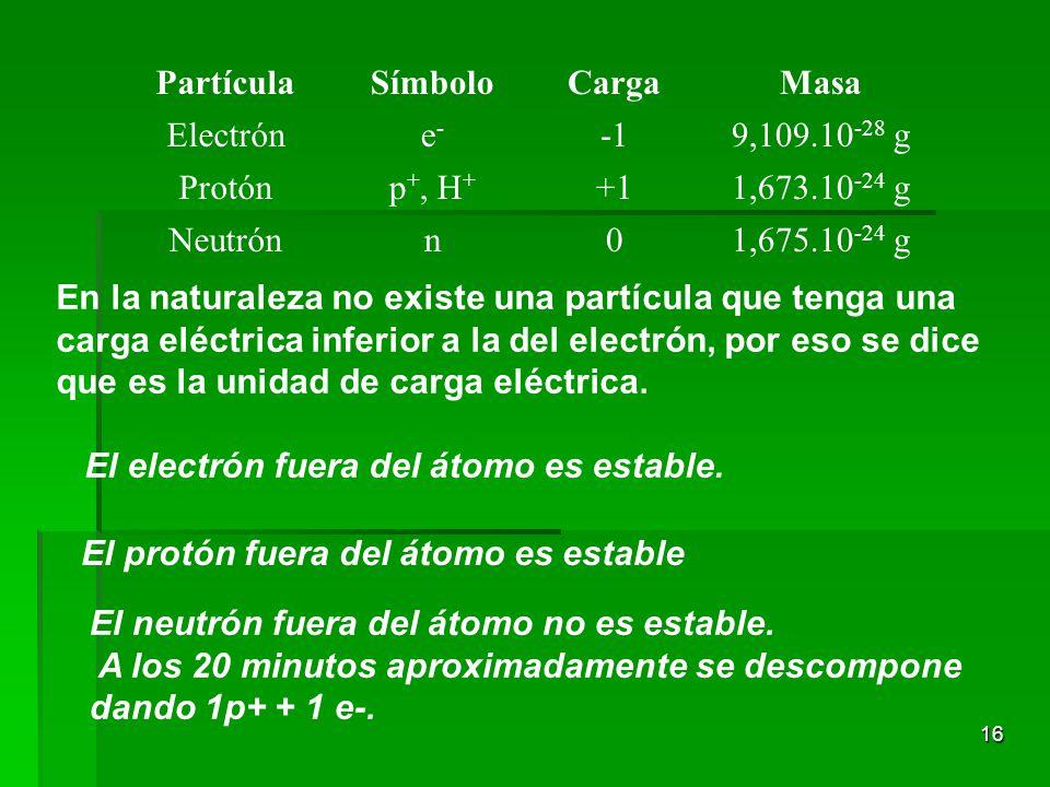 Partícula Símbolo. Carga. Masa. Electrón. e- -1. 9,109.10-28 g. Protón. p+, H+ +1. 1,673.10-24 g.