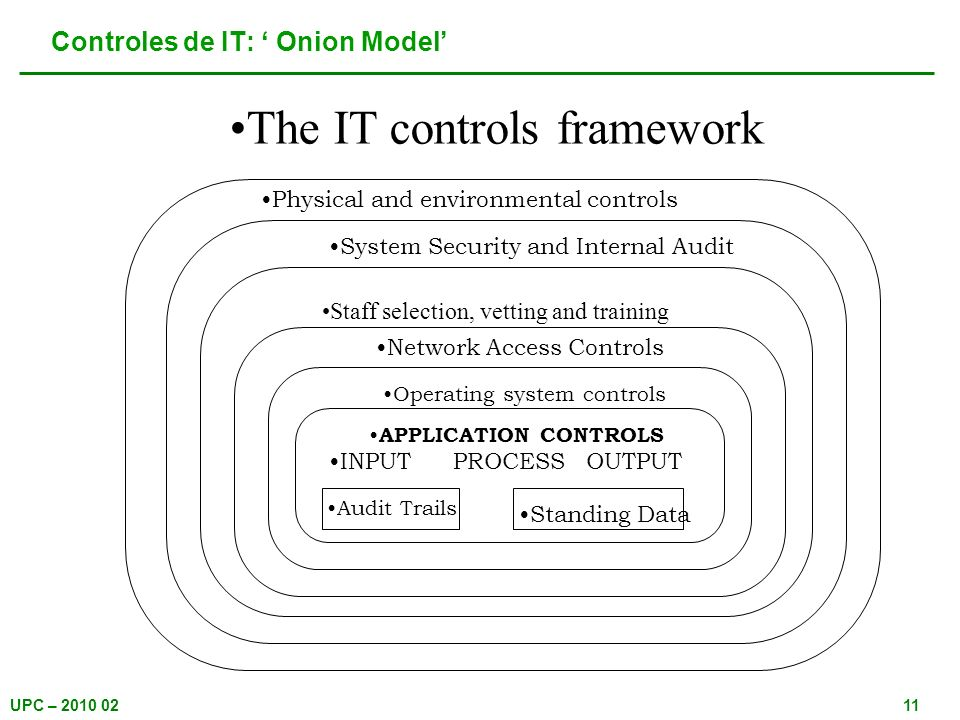 Controles de IT: ' Onion Model'