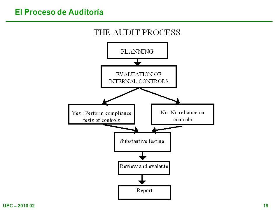 El Proceso de Auditoría