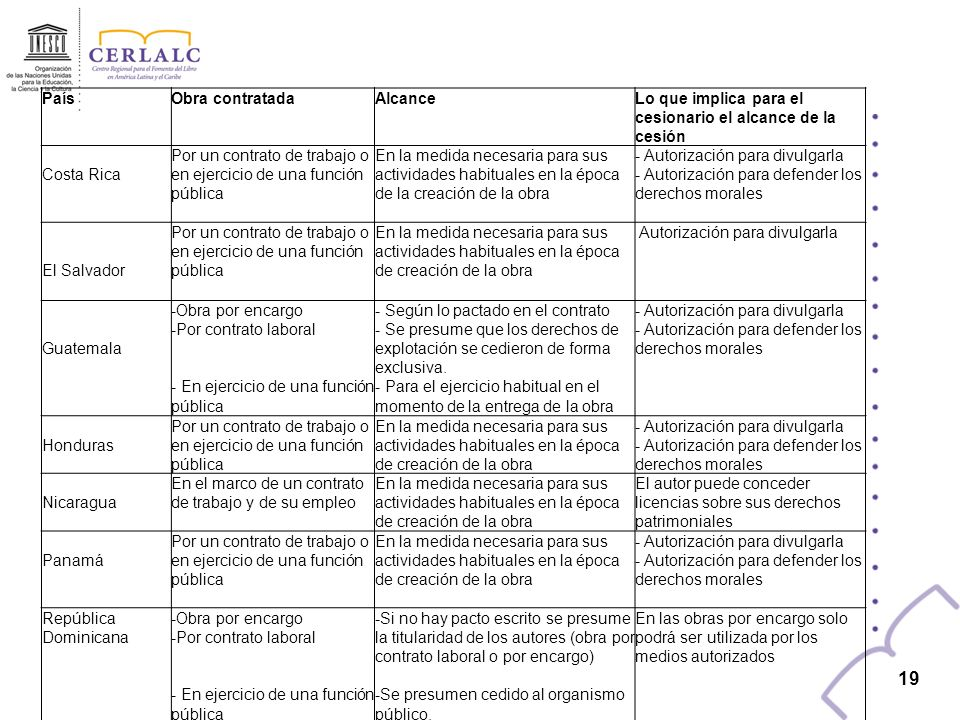 19 País Obra contratada Alcance