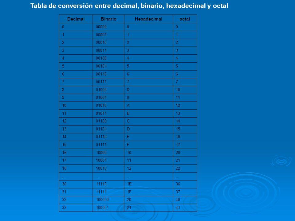 Tabla de conversión entre decimal, binario, hexadecimal y octal