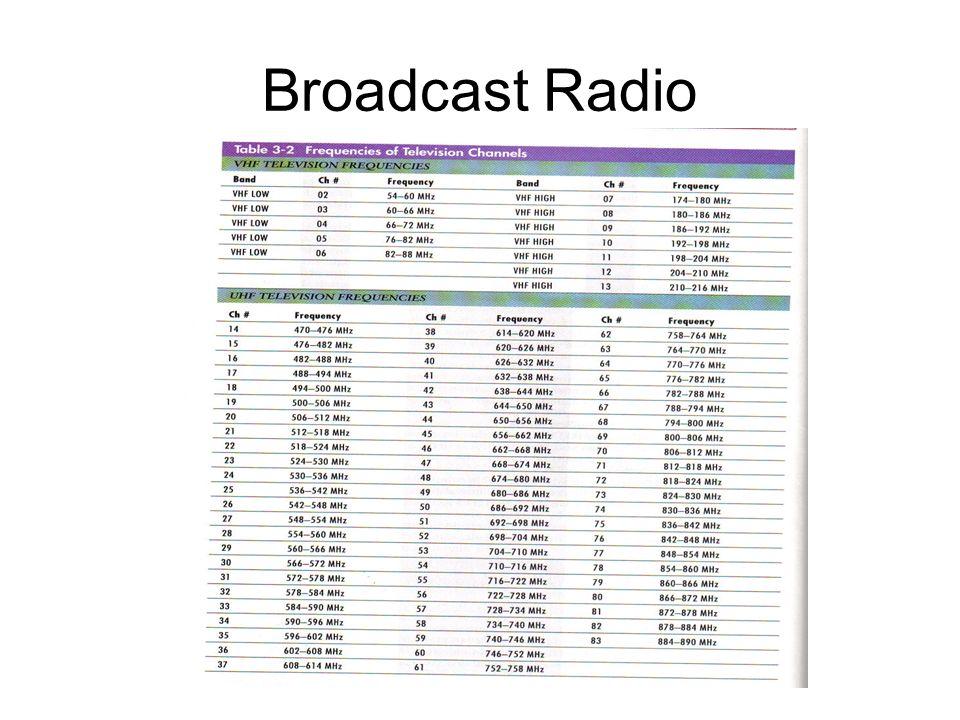 Broadcast Radio