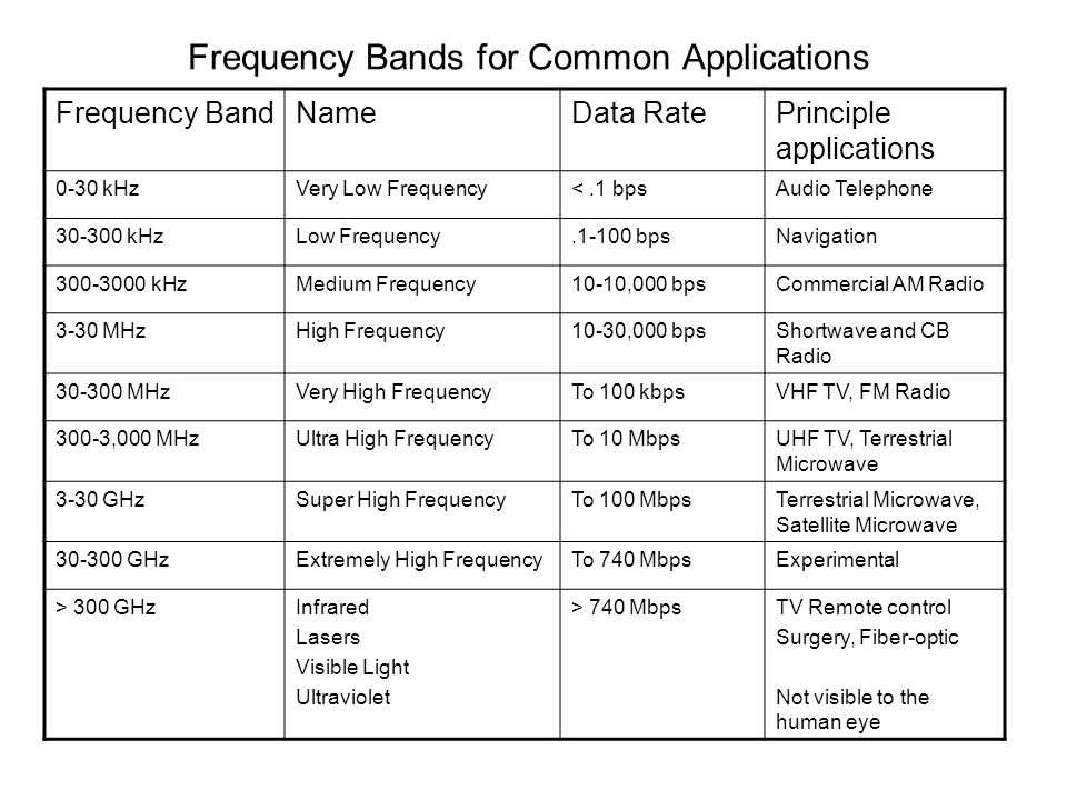 Frequency Bands for Common Applications