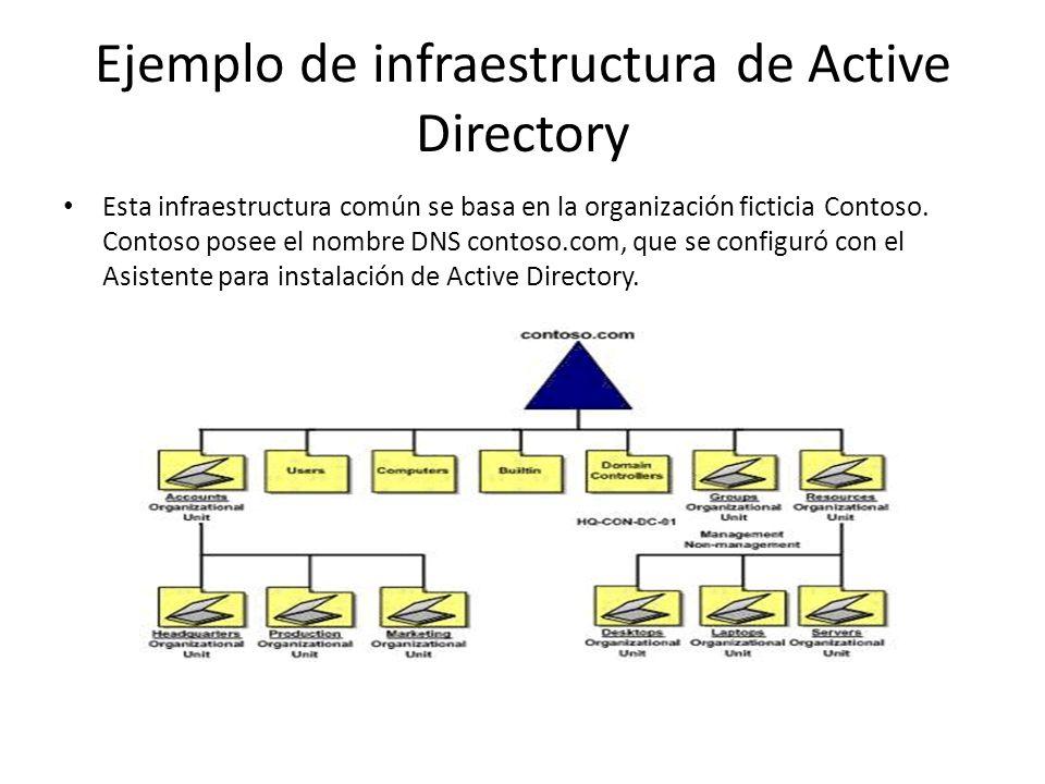 Ejemplo de infraestructura de Active Directory