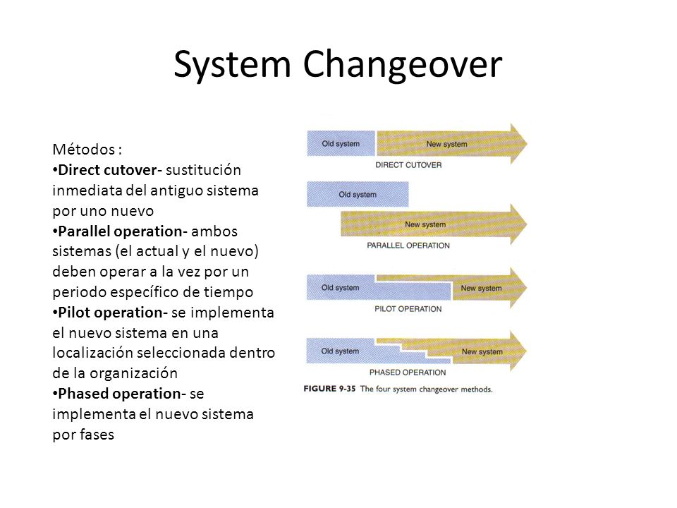 System Changeover Métodos :