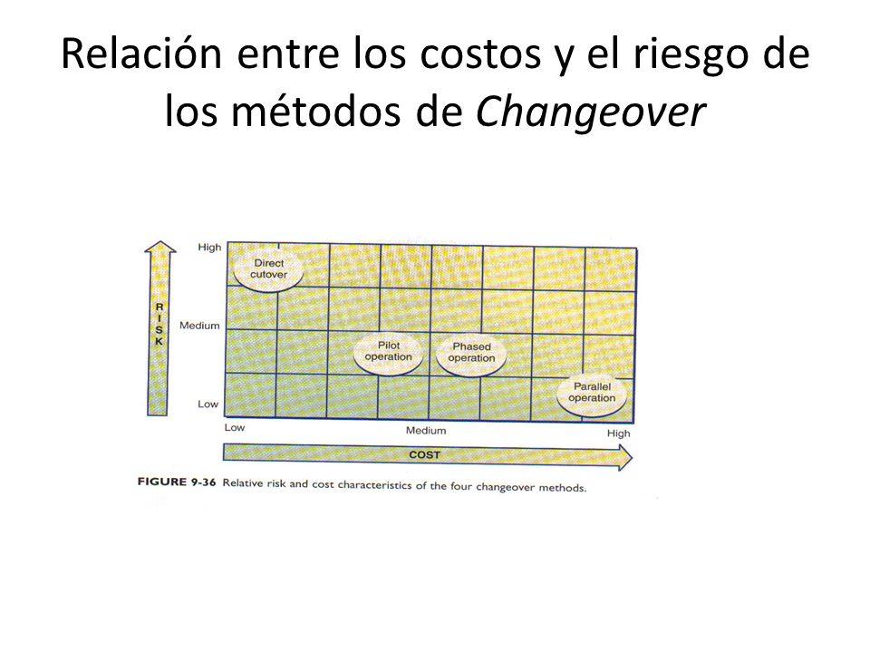 Relación entre los costos y el riesgo de los métodos de Changeover