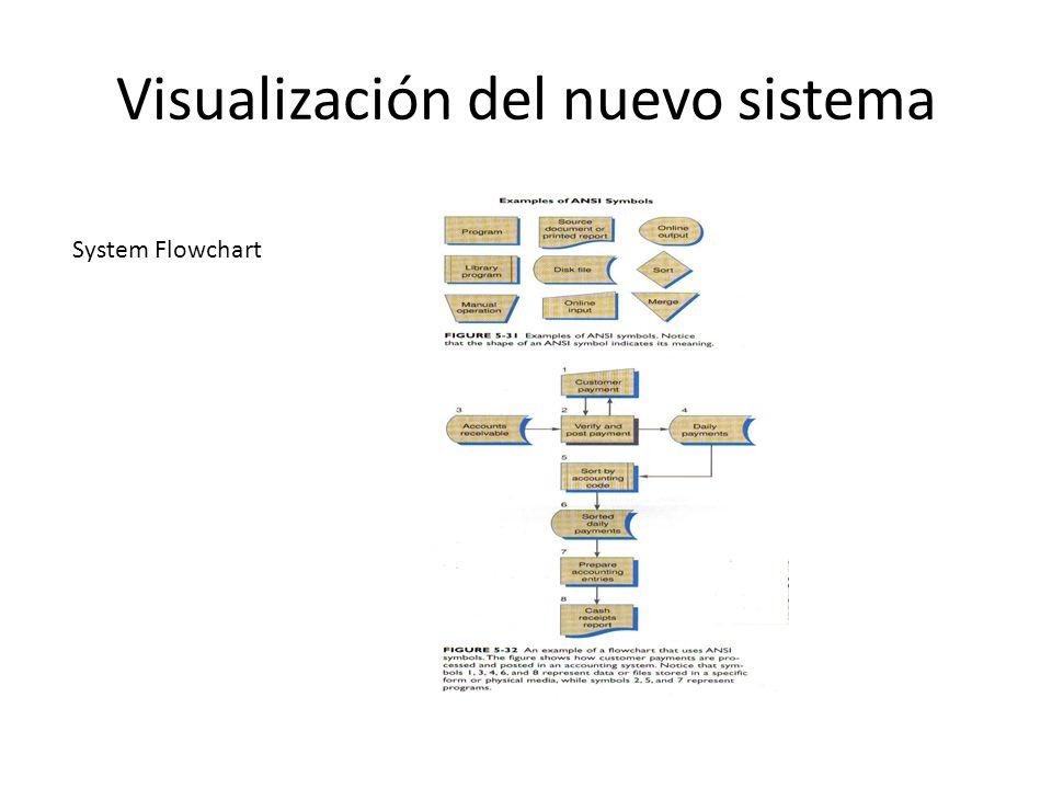 Visualización del nuevo sistema