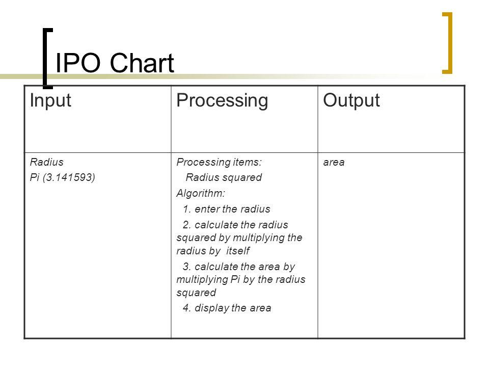 IPO Chart Input Processing Output Radius Pi (3.141593)