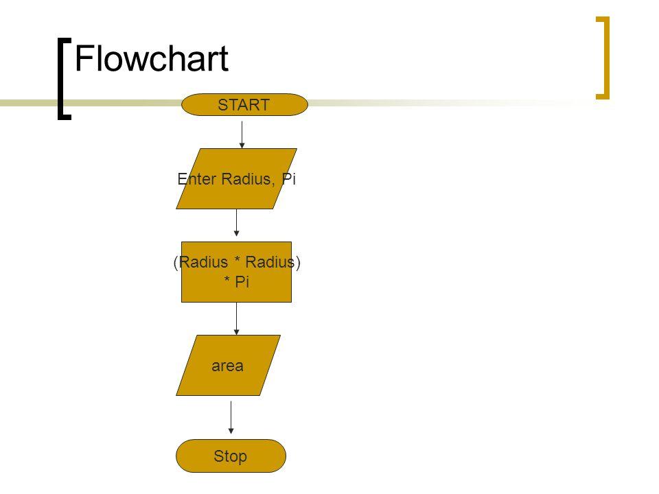 Flowchart START Enter Radius, Pi (Radius * Radius) * Pi area Stop