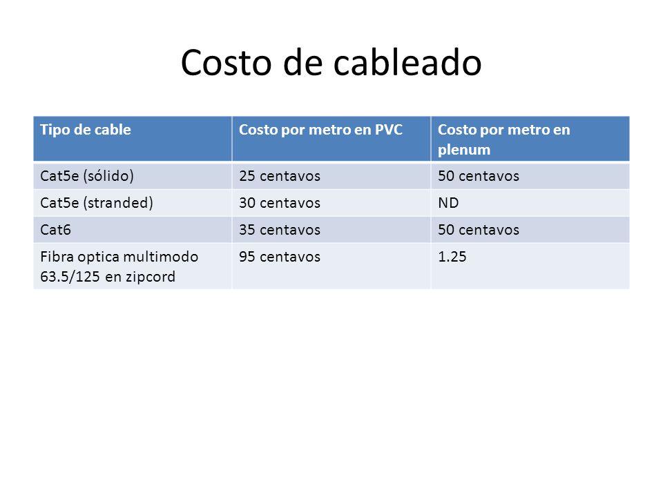 Costo de cableado Tipo de cable Costo por metro en PVC
