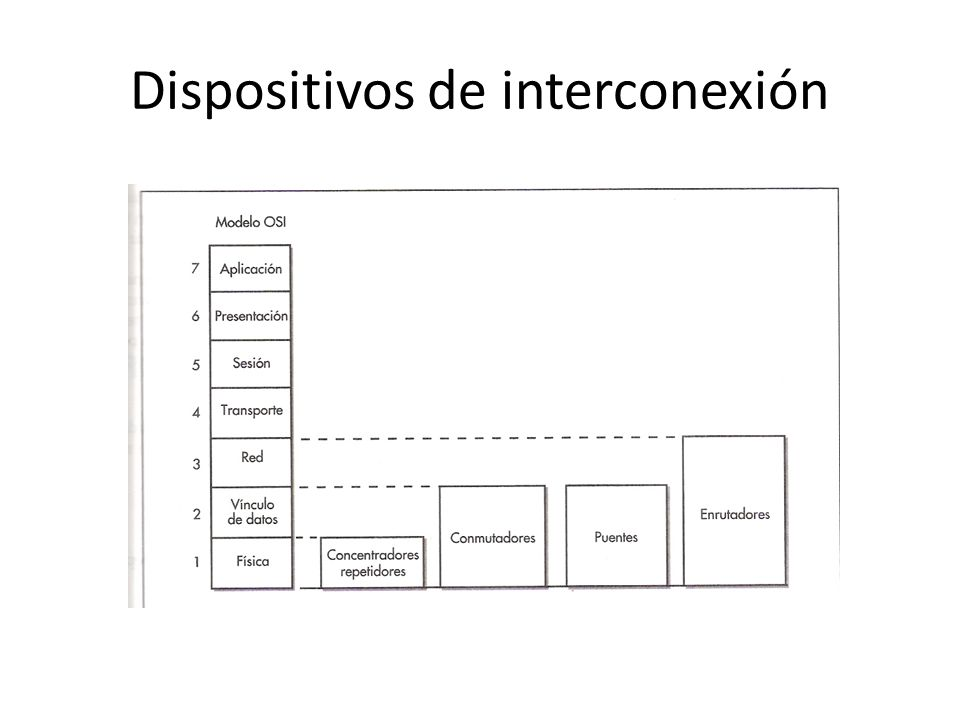 Dispositivos de interconexión