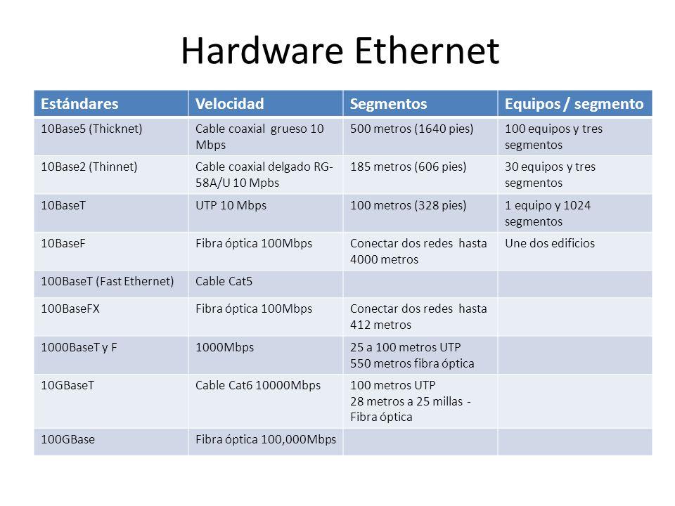Hardware Ethernet Estándares Velocidad Segmentos Equipos / segmento