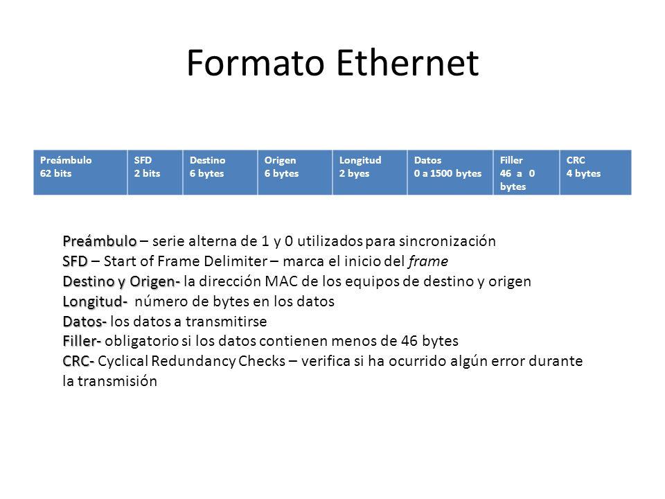Formato Ethernet Preámbulo. 62 bits. SFD. 2 bits. Destino. 6 bytes. Origen. Longitud. 2 byes.