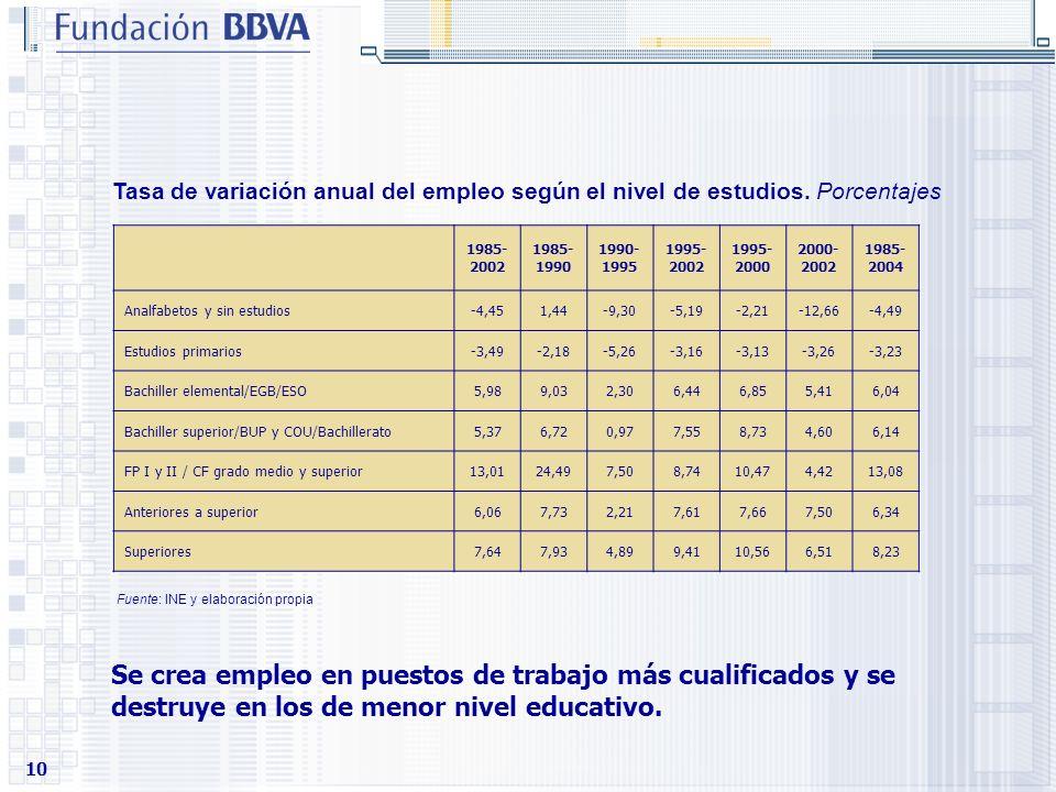 Tasa de variación anual del empleo según el nivel de estudios