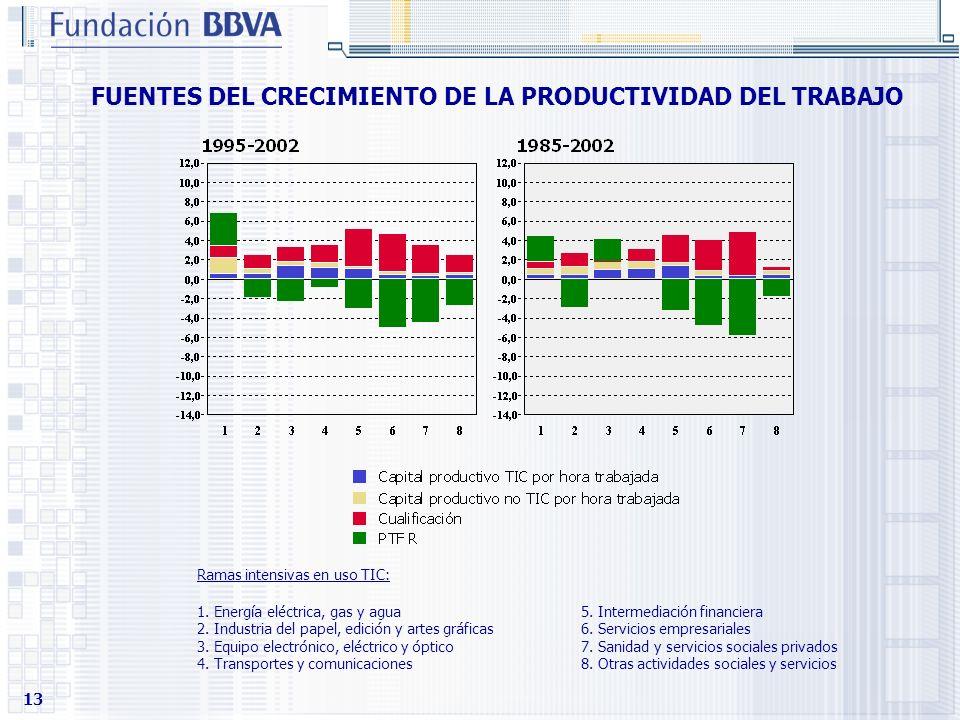 FUENTES DEL CRECIMIENTO DE LA PRODUCTIVIDAD DEL TRABAJO