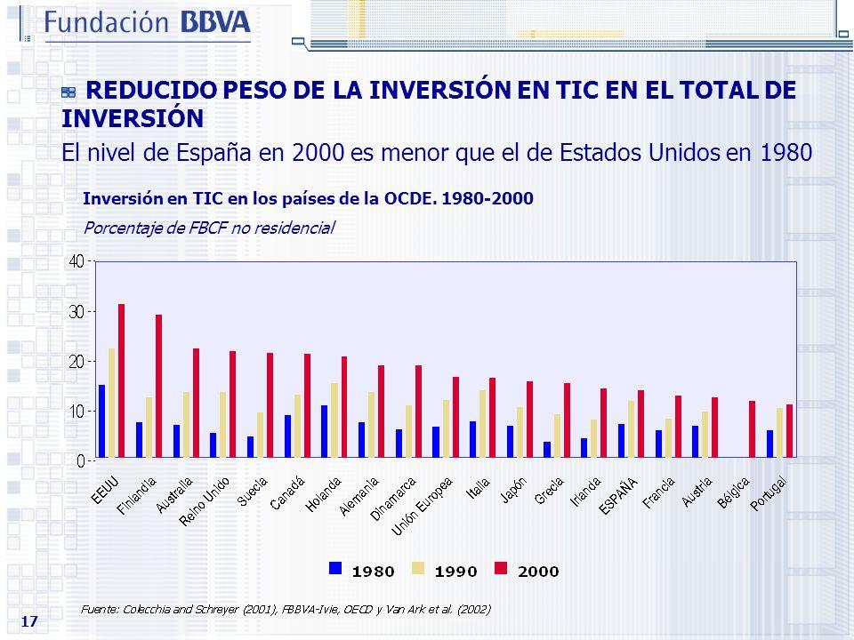 REDUCIDO PESO DE LA INVERSIÓN EN TIC EN EL TOTAL DE INVERSIÓN