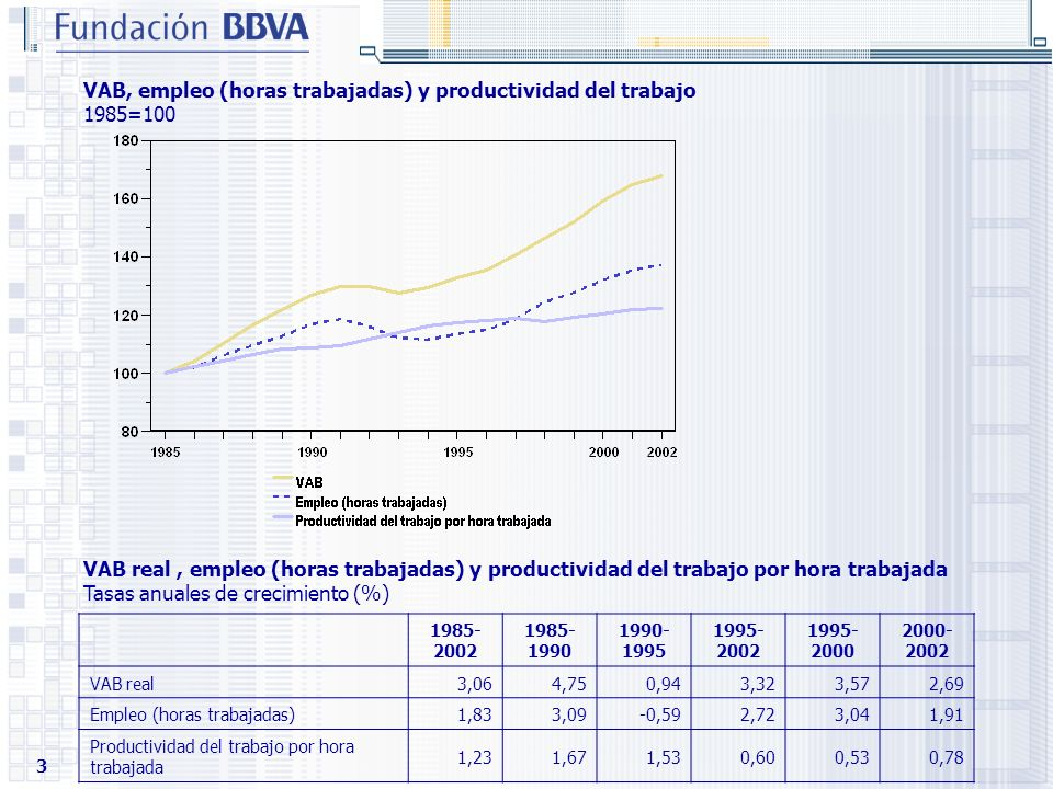 VAB, empleo (horas trabajadas) y productividad del trabajo 1985=100