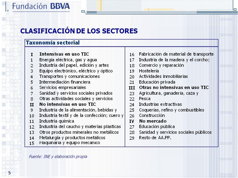 CLASIFICACIÓN DE LOS SECTORES