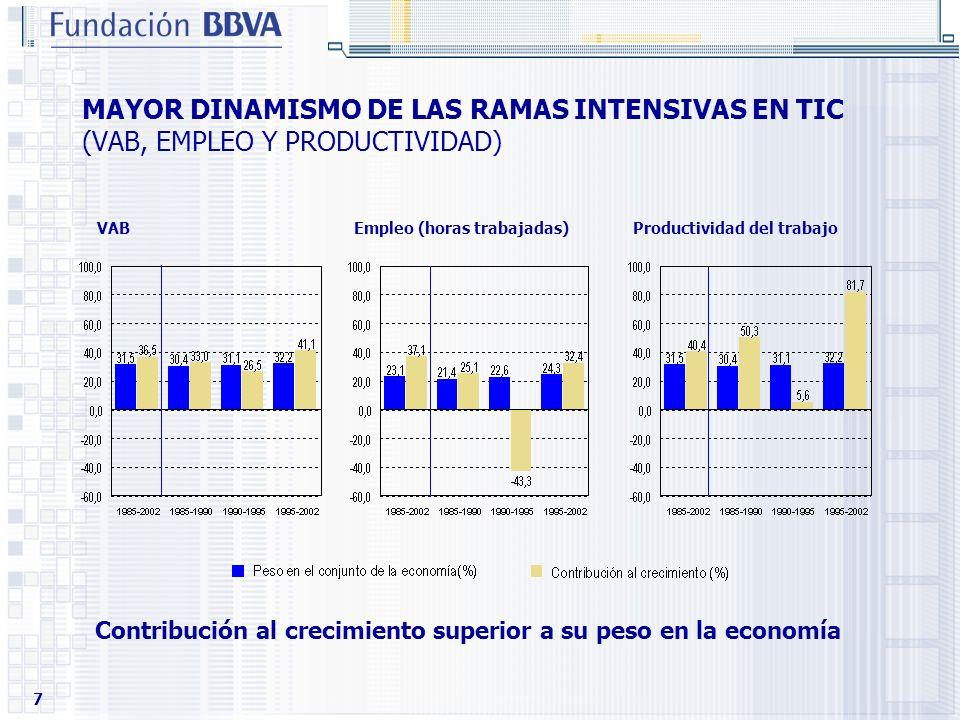 MAYOR DINAMISMO DE LAS RAMAS INTENSIVAS EN TIC (VAB, EMPLEO Y PRODUCTIVIDAD)