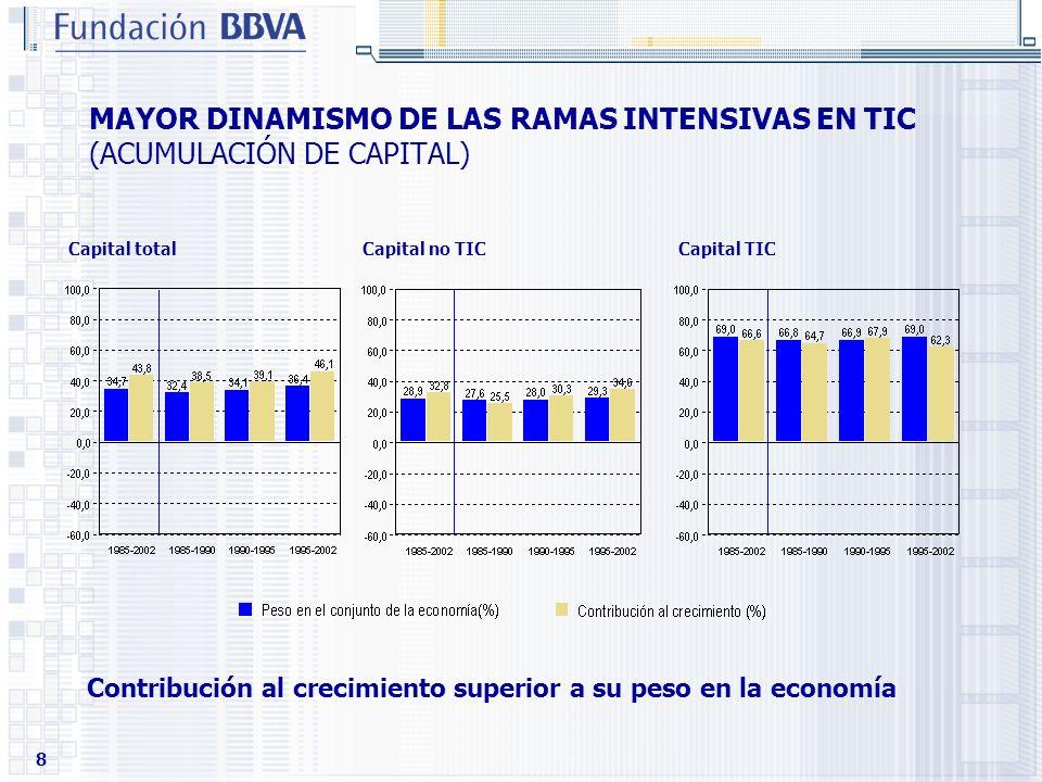 MAYOR DINAMISMO DE LAS RAMAS INTENSIVAS EN TIC (ACUMULACIÓN DE CAPITAL)